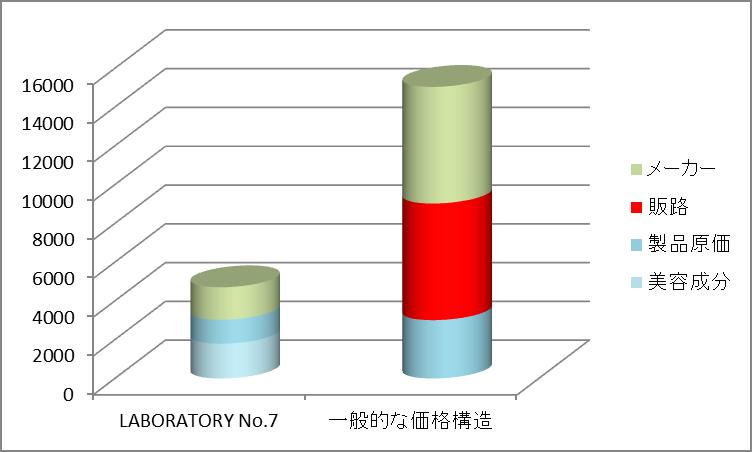 LABORATORY No.7 コスパ コストパフォーマンス